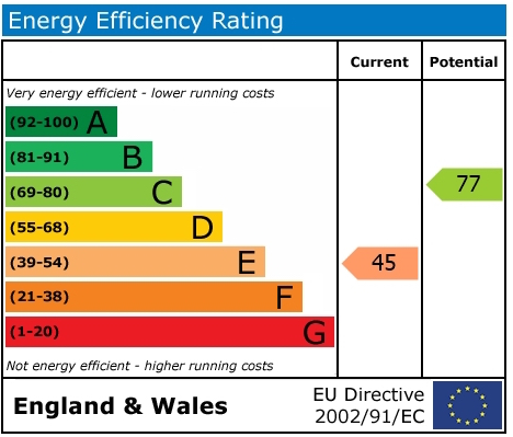EPC Graph for Atwell Close, Wallingford