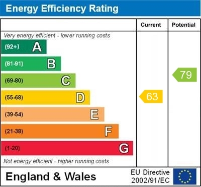 EPC Graph for Bishops Orchard, East Hagbourne