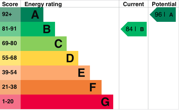 EPC Graph for Blackthorn Road, Didcot