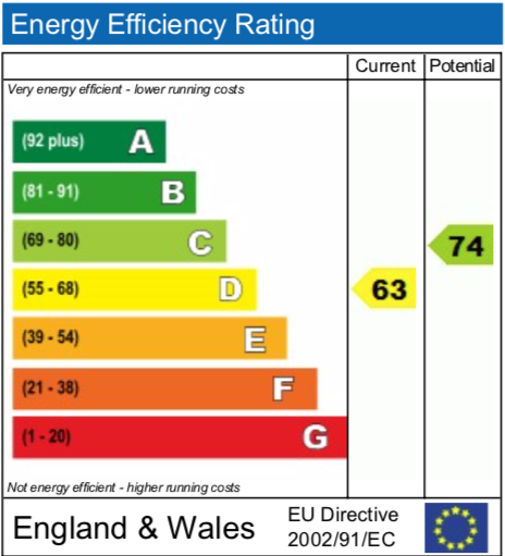 EPC Graph for Brent Avenue, Didcot