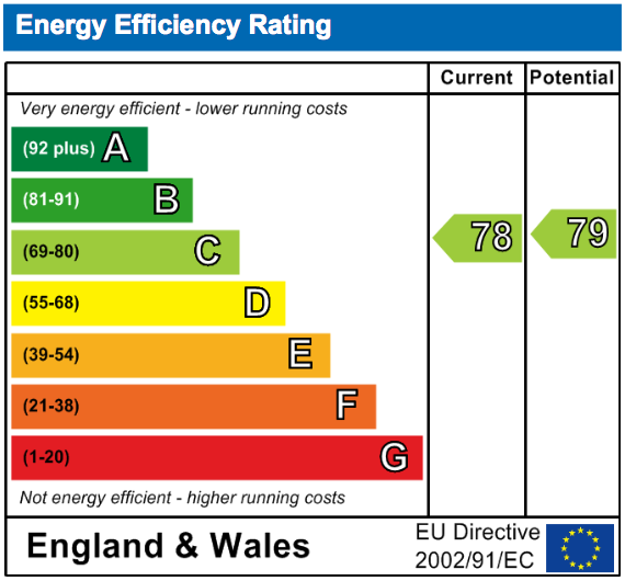 EPC Graph for Castle Street, Wallingford