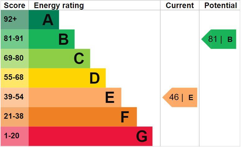 EPC Graph for Cavalry Crescent, Eastbourne