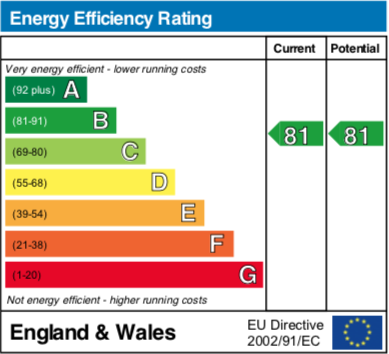 EPC Graph for Charter Way, Wallingford