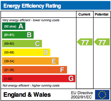 EPC Graph for Charter Way, Wallingford