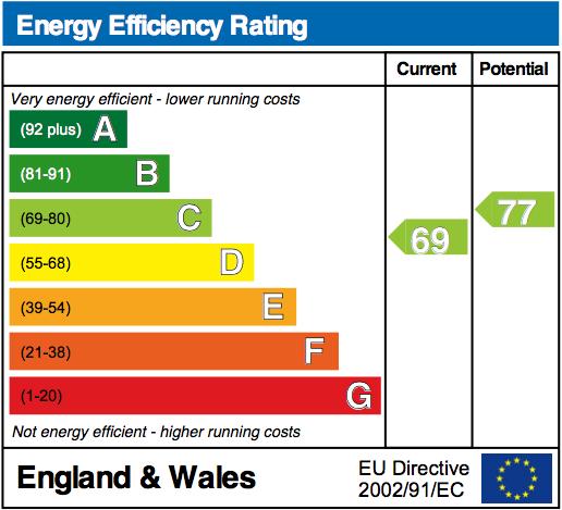 EPC Graph for Cherwell Close, Wallingford