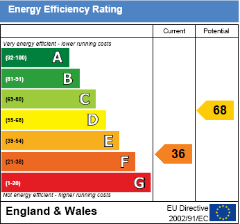 EPC Graph for Cross Road, Cholsey