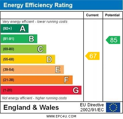 EPC Graph for Darcey Lode, Didcot
