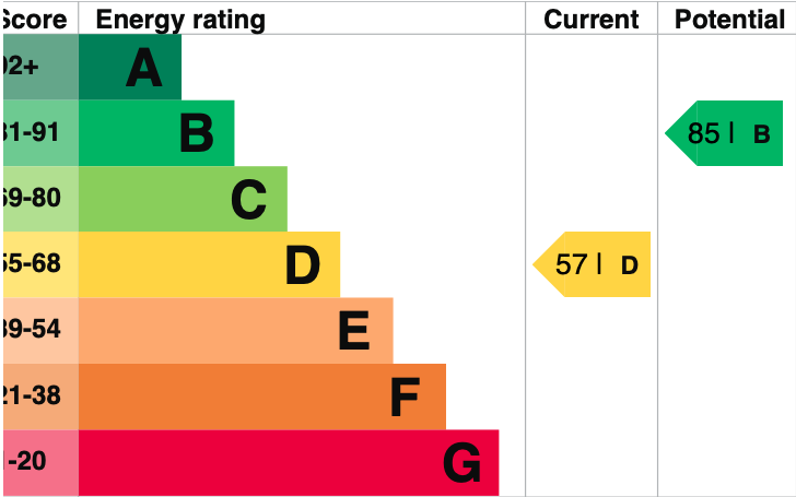 EPC Graph for Fairfield, Cholsey