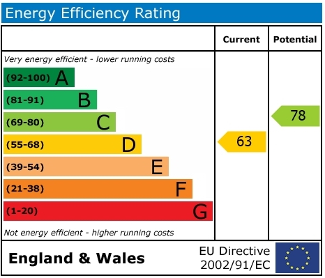 EPC Graph for French Laurence Way, Chalgrove