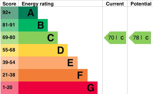 EPC Graph for Glebe Close, Moulsford