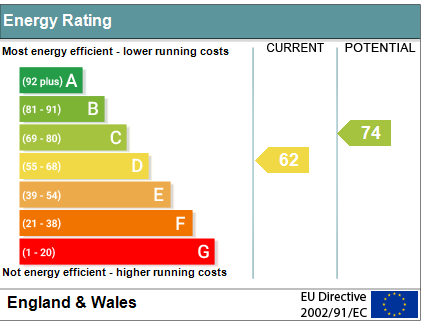 EPC Graph for Green Lane, Ewelme