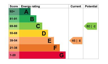EPC Graph for Green Lane, Warborough