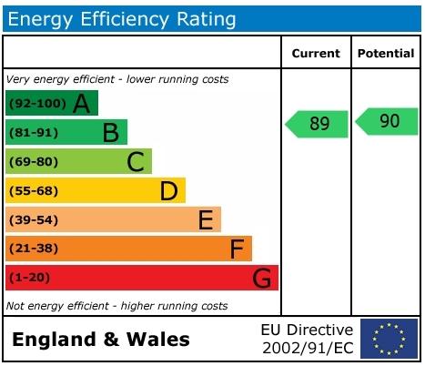 EPC Graph for Habitat Way, Wallingford