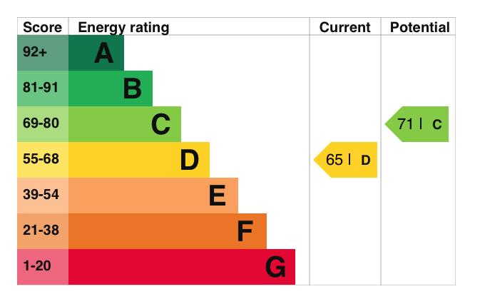 EPC Graph for Hampden Way, Ewelme