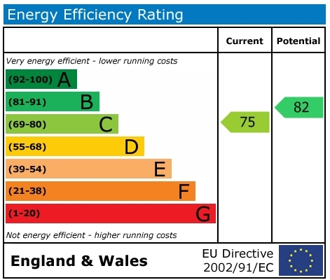 EPC Graph for Hanover Court, Wallingford