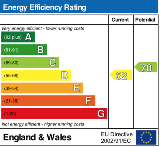 EPC Graph for Henfield View, Warborough