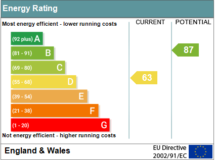 EPC Graph for High Street, Wallingford