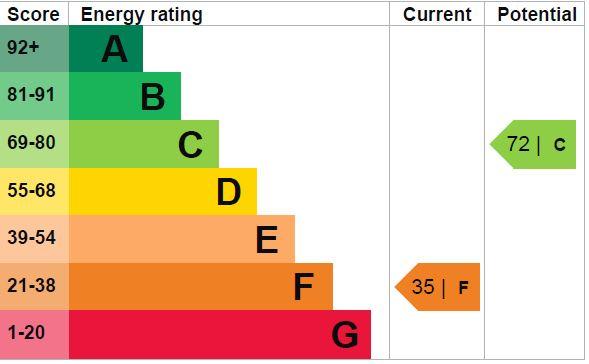 EPC Graph for High View Close, Herstmonceux, Hailsham