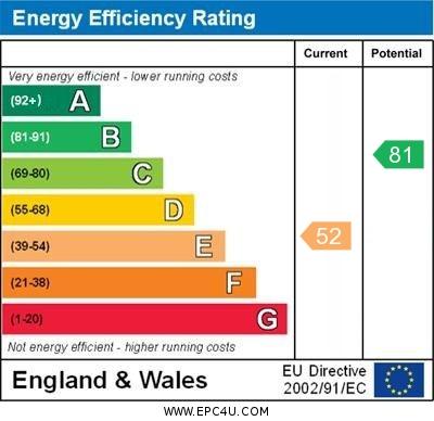 EPC Graph for Holcombe Lane, Newington, Wallingford