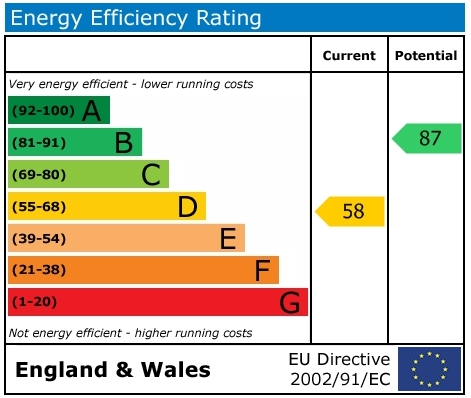 EPC Graph for Honey Lane, Cholsey