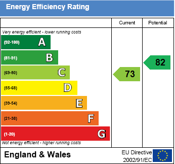 EPC Graph for Howbery Farm, Crowmarsh Gifford