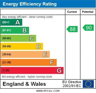 EPC Graph for Imray Place, Wallingford