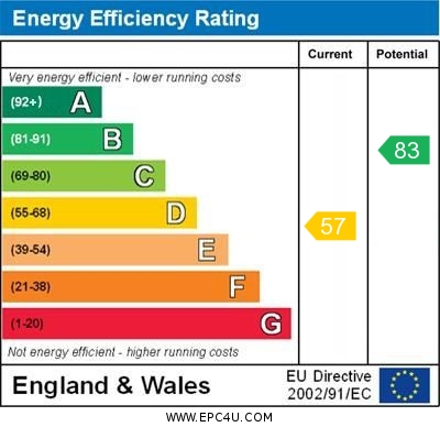 EPC Graph for Kentwood Close, Cholsey