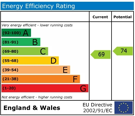 EPC Graph for Linacre Close, Didcot