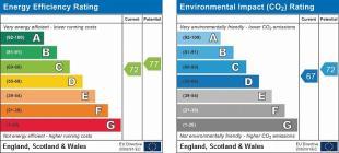 EPC Graph for Mafeking Row, Shirburn, Watlington