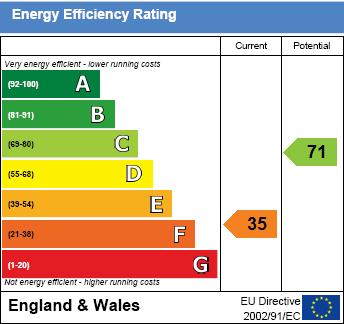 EPC Graph for Mongewell Park, Wallingford