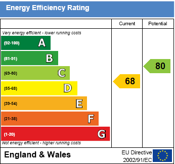 EPC Graph for Nelson Close, Wallingford