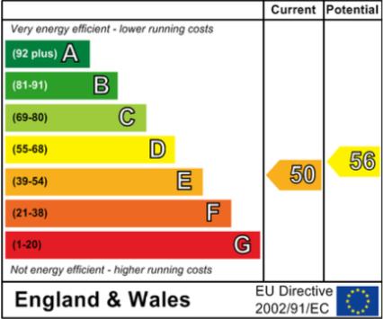 EPC Graph for Newberry Lane, Wallingford
