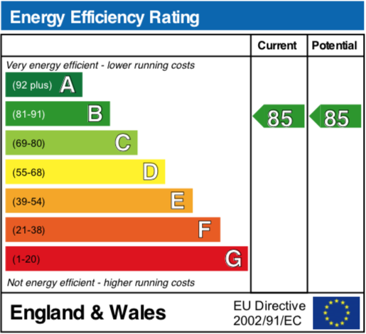 EPC Graph for Newlands Way, Cholsey