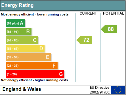 EPC Graph for Newnham Green, Crowmarsh Gifford