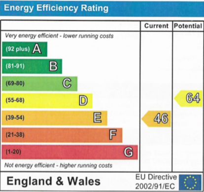 EPC Graph for Norries Drive, Wallingford