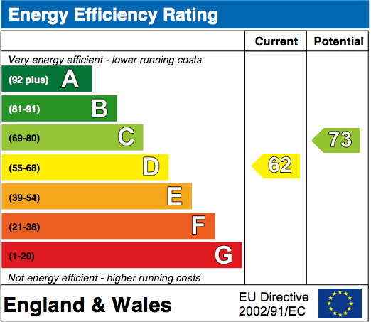 EPC Graph for Old Moor Close, Wallingford