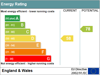 EPC Graph for Papist Way, Cholsey, Wallingford