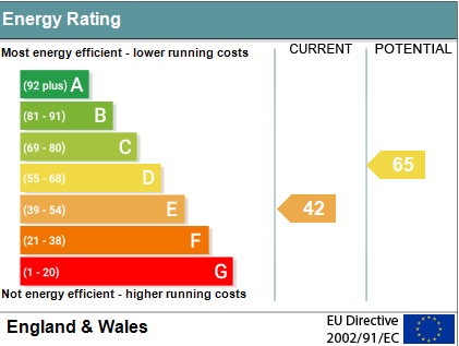 EPC Graph for Park View, Crowmarsh Gifford