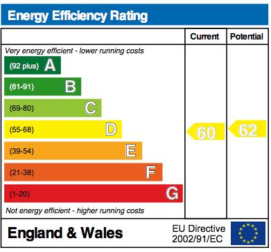 EPC Graph for Plough Close, Shillingford