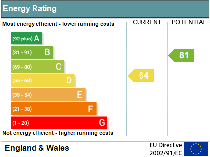 EPC Graph for Preston Crowmarsh, Wallingford