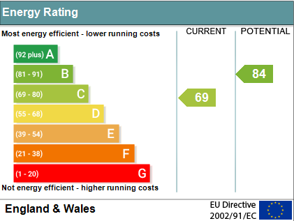 EPC Graph for Queens Road, Cholsey, Wallingford