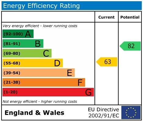 EPC Graph for Radnor Road, Wallingford