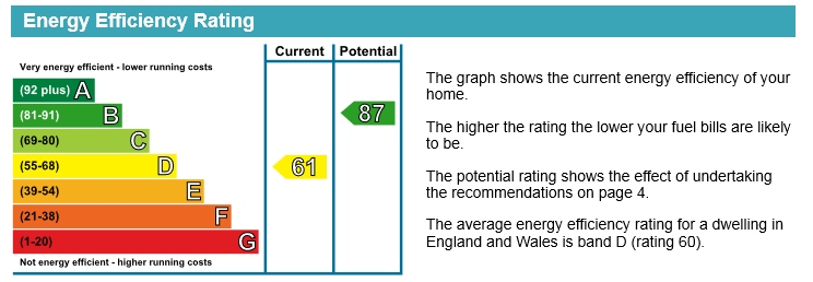 EPC Graph for Reading Road, Wallingford