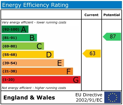 EPC Graph for Reading Road, Cholsey