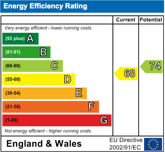 EPC Graph for Rowland Close, Wallingford