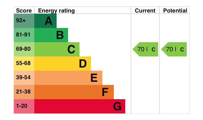 EPC Graph for Rowland Close, Wallingford