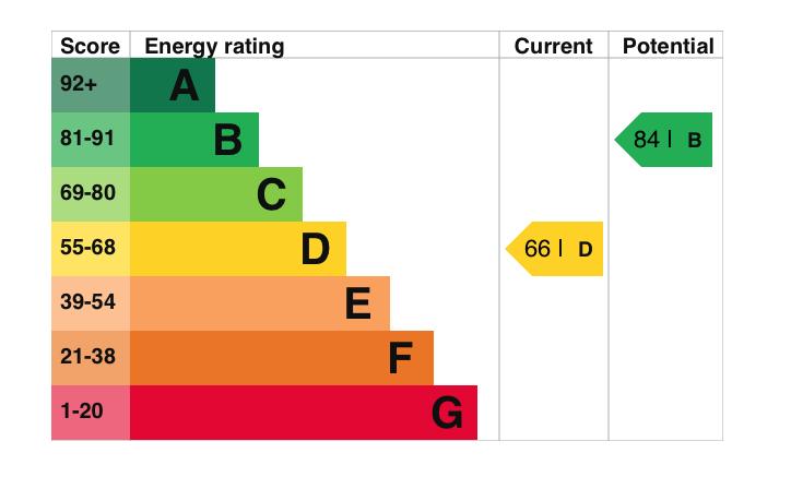 EPC Graph for Rumbolds Close, Benson