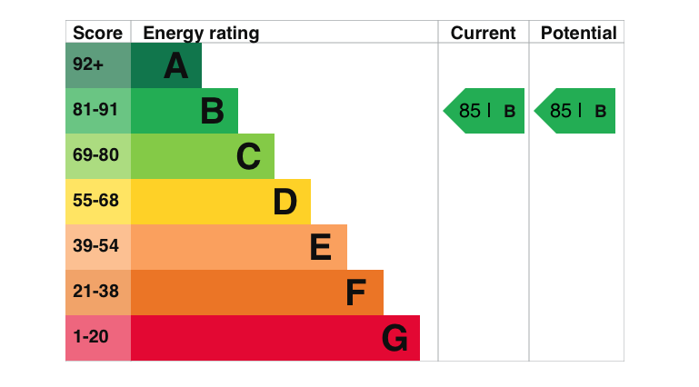 EPC Graph for Schuster Close, Cholsey