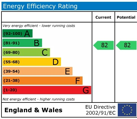 EPC Graph for Smith Court, Wallingford