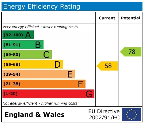 EPC Graph for St. Georges Road, Wallingford